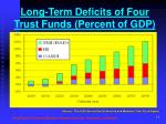 long term deficits of four trust funds percent of gdp