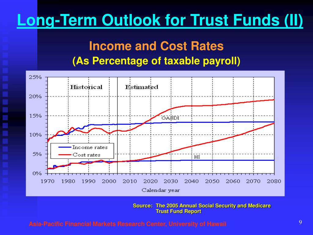 Long-Term Outlook for Trust Funds (II)