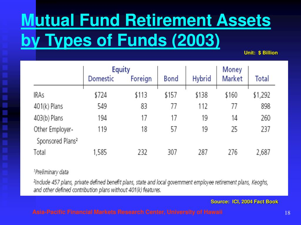 Mutual Fund Retirement Assets by Types of Funds (2003)