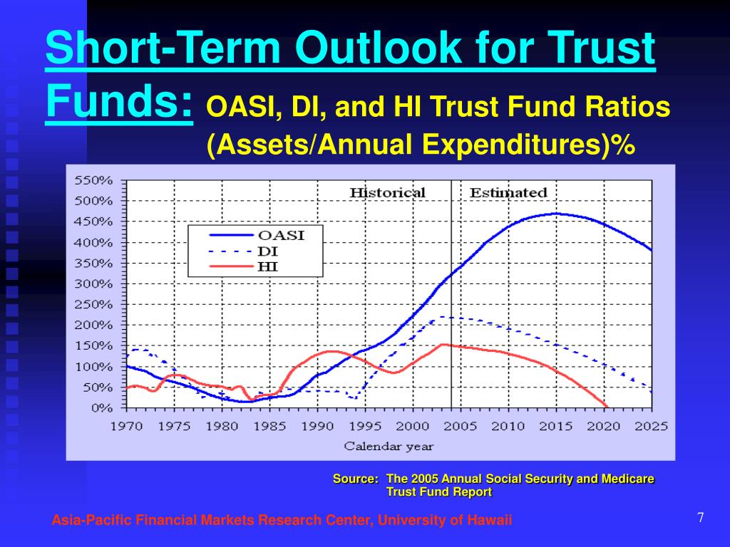 Short-Term Outlook for Trust Funds: