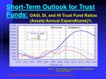 short term outlook for trust funds oasi di and hi trust fund ratios assets annual expenditures