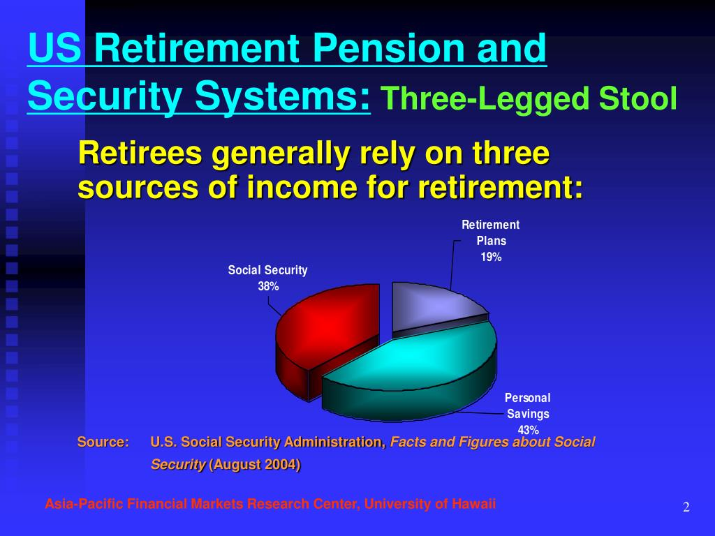 Retirees generally rely on three sources of income for retirement: