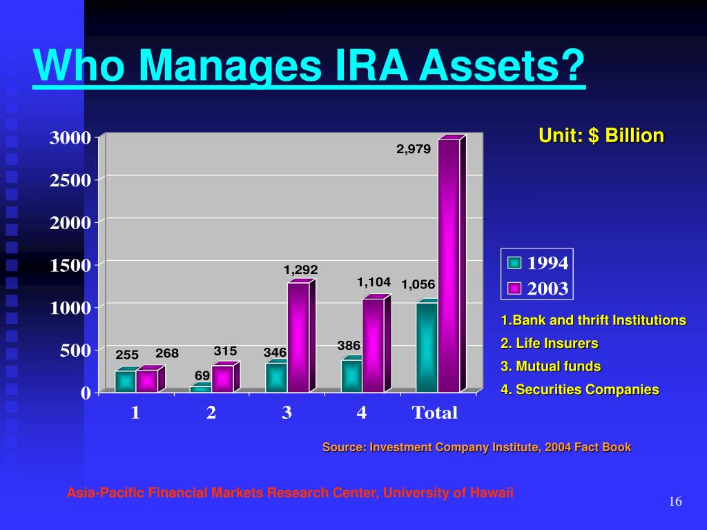 Who Manages IRA Assets?