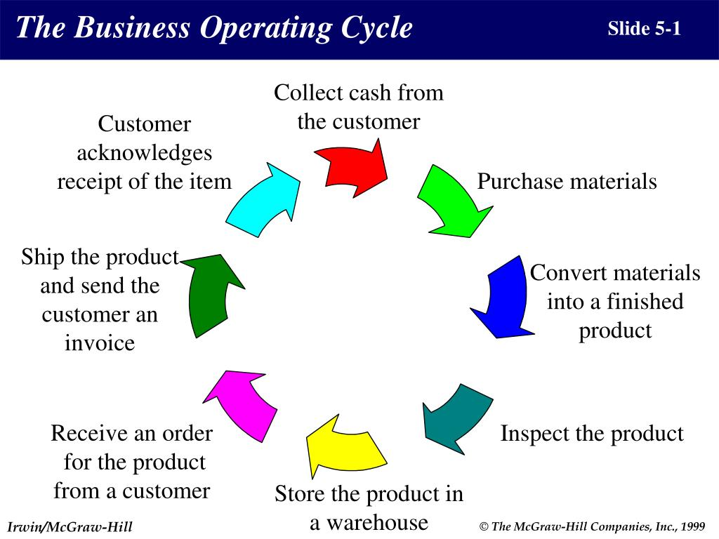 The Business Operating Cycle