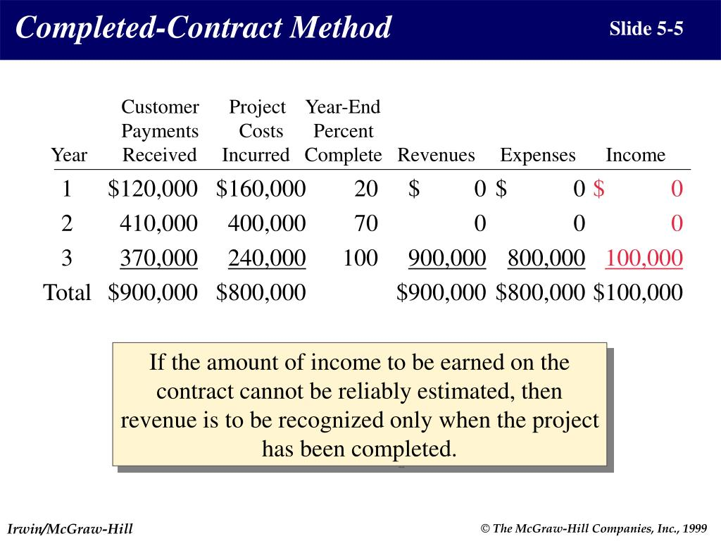 Completed-Contract Method