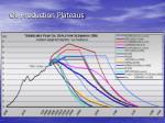 oil production plateaus