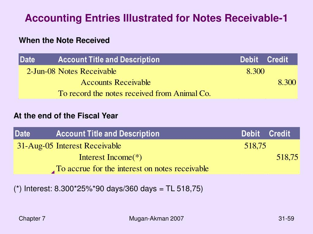 Accounting Entries Illustrated for Notes Receivable-1
