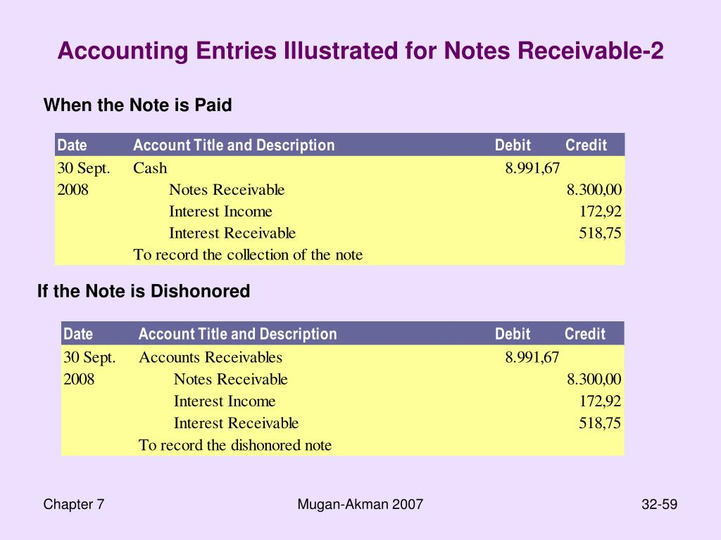 Accounting Entries Illustrated for Notes Receivable-2
