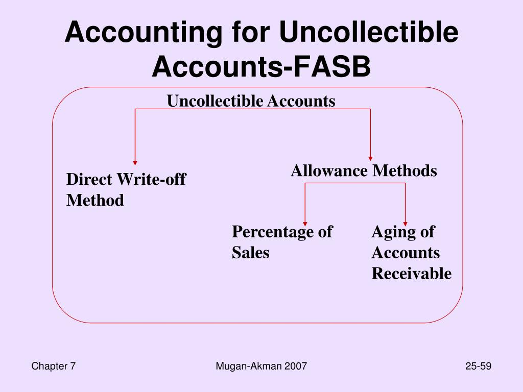 Accounting for Uncollectible Accounts-FASB