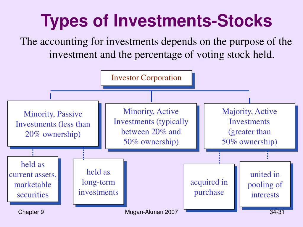 Types of Investments-Stocks