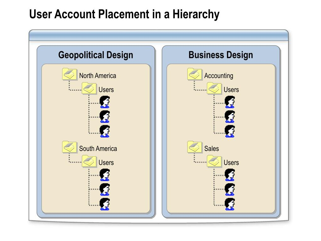 User Account Placement in a Hierarchy