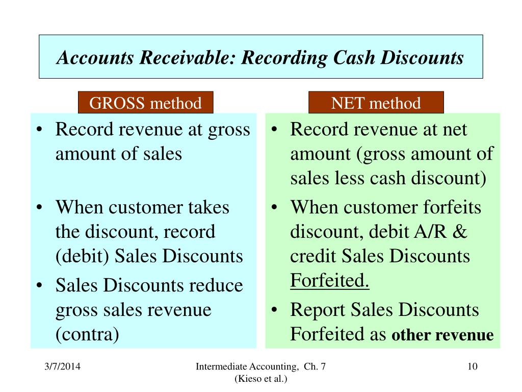 Record revenue at gross amount of sales