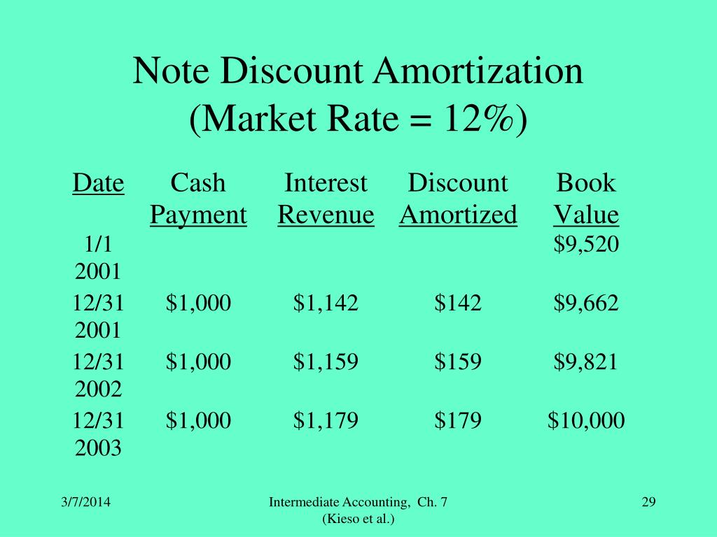 Note Discount Amortization