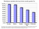 remittance senders who buy home country goods