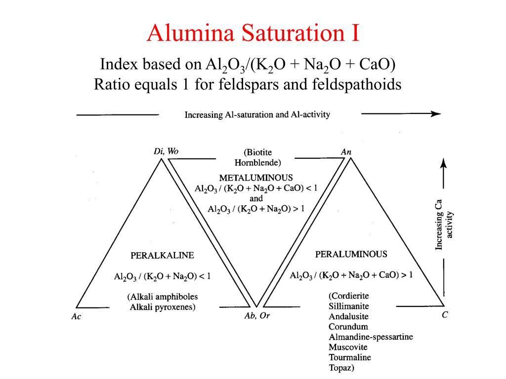 Alumina Saturation I