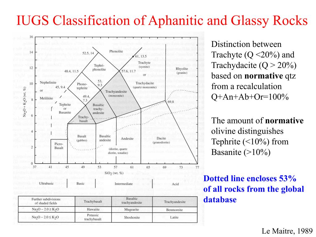 IUGS Classification of Aphanitic and Glassy Rocks