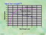 ideal bat weight26