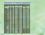 moment of inertia summary