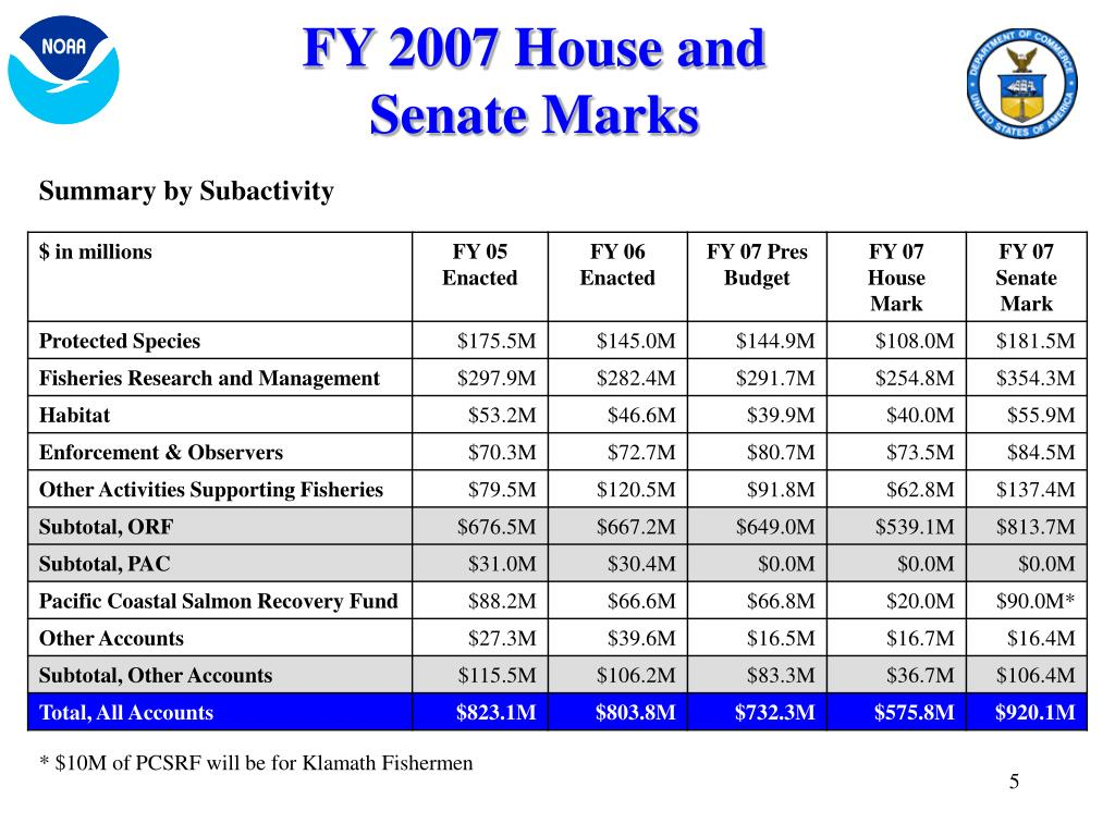 FY 2007 House and