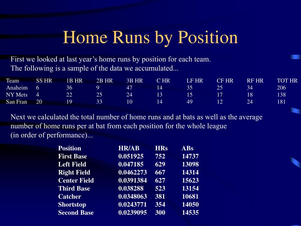 Home Runs by Position