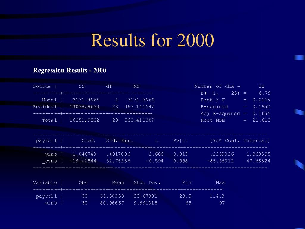 Results for 2000