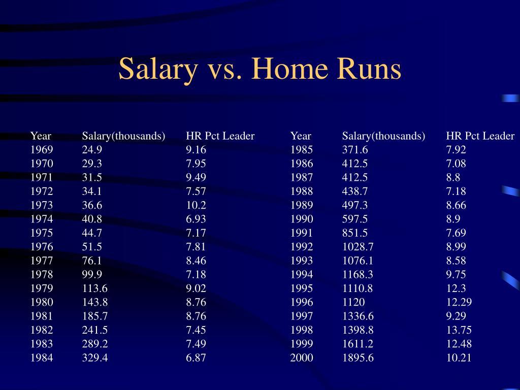 Salary vs. Home Runs