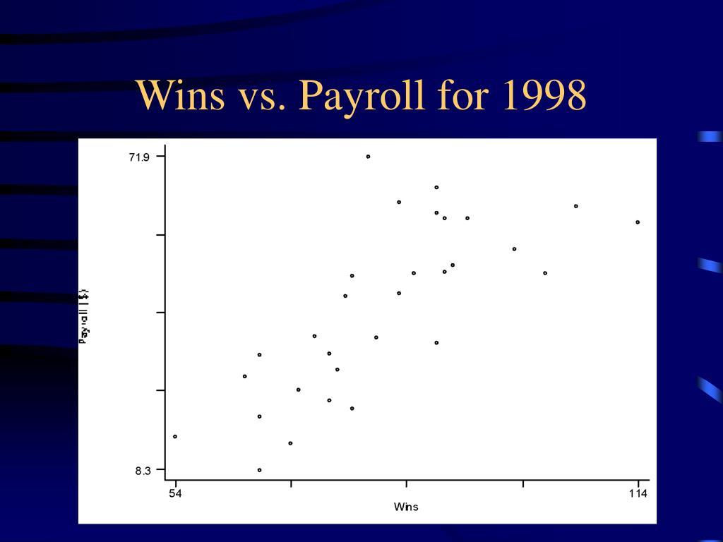Wins vs. Payroll for 1998