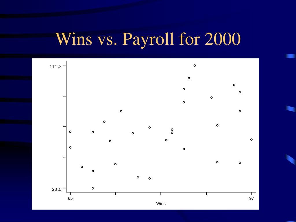 Wins vs. Payroll for 2000