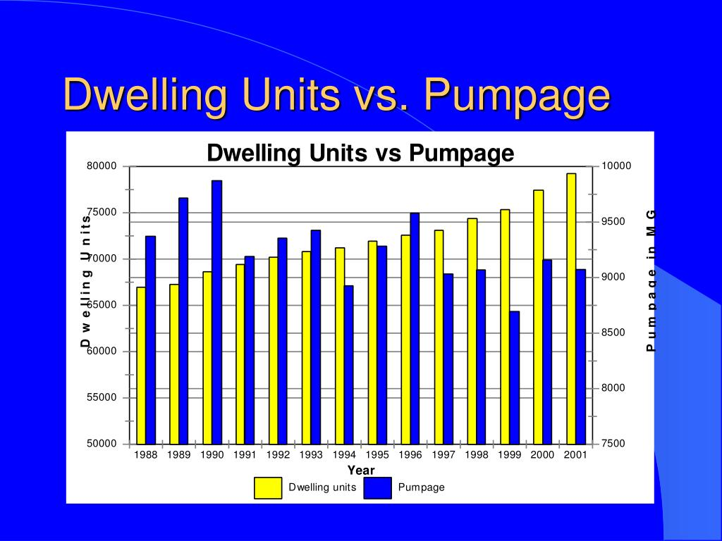 Dwelling Units vs. Pumpage