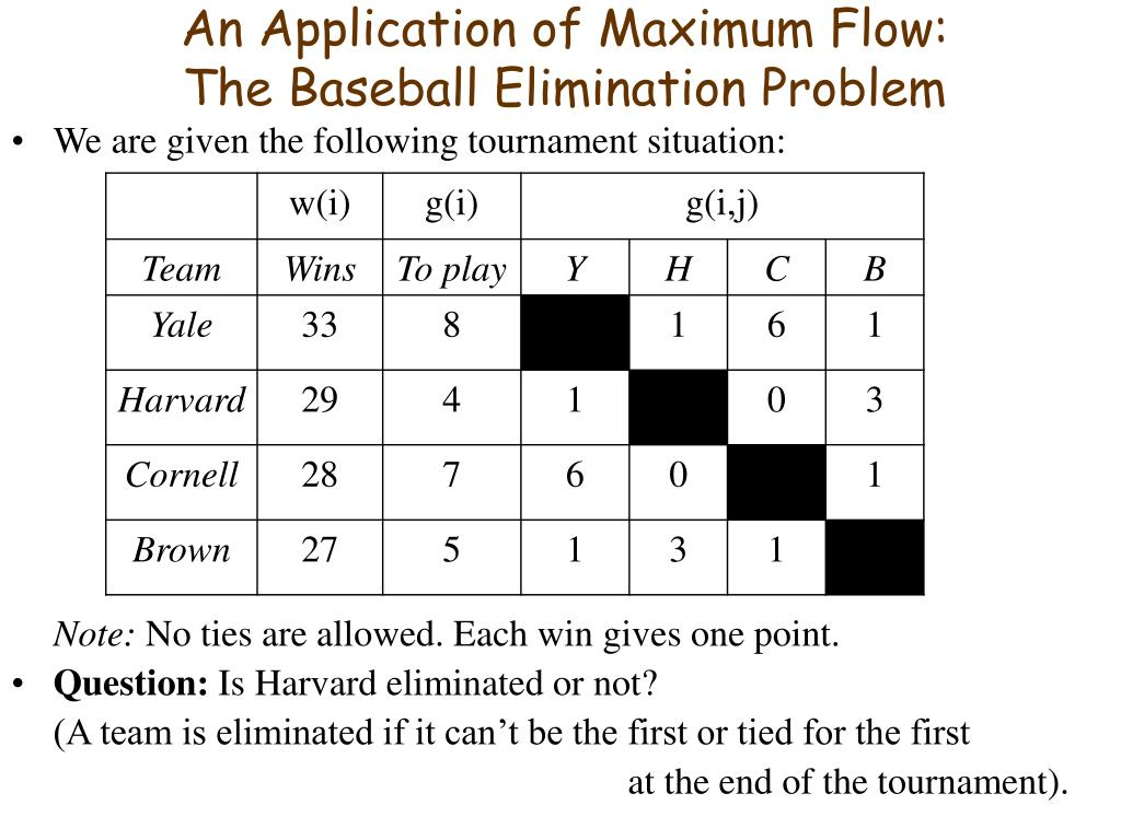 an application of maximum flow the baseball elimination problem l.