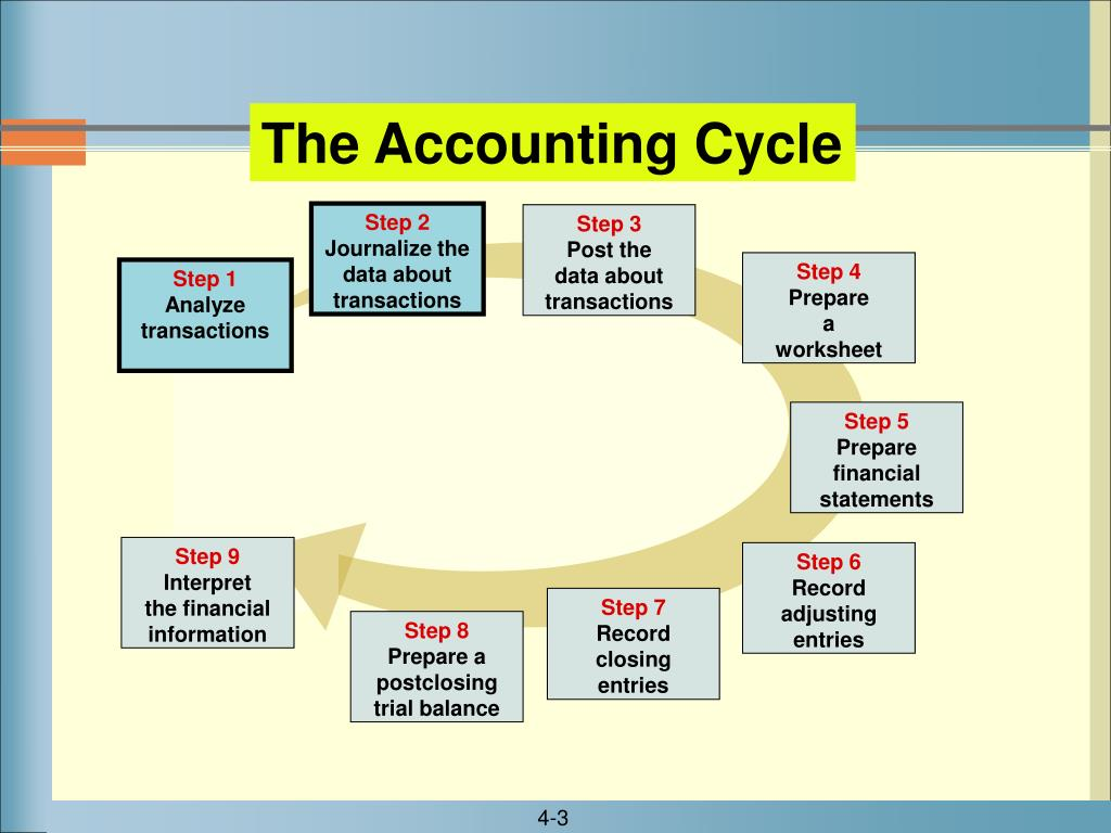 The Accounting Cycle