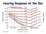 hearing response of the ear