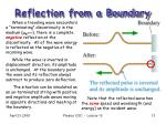 reflection from a boundary