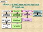 phase 2 readiness assurance test procedures