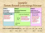 sample team based learning process