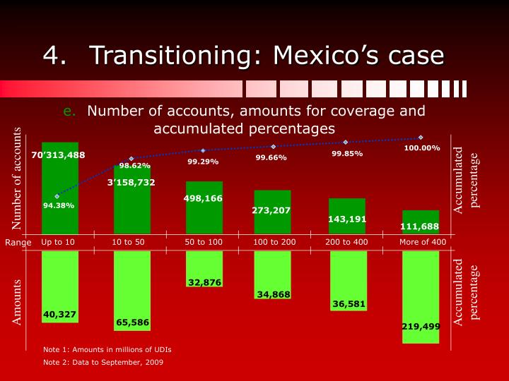 Transitioning: Mexico's case