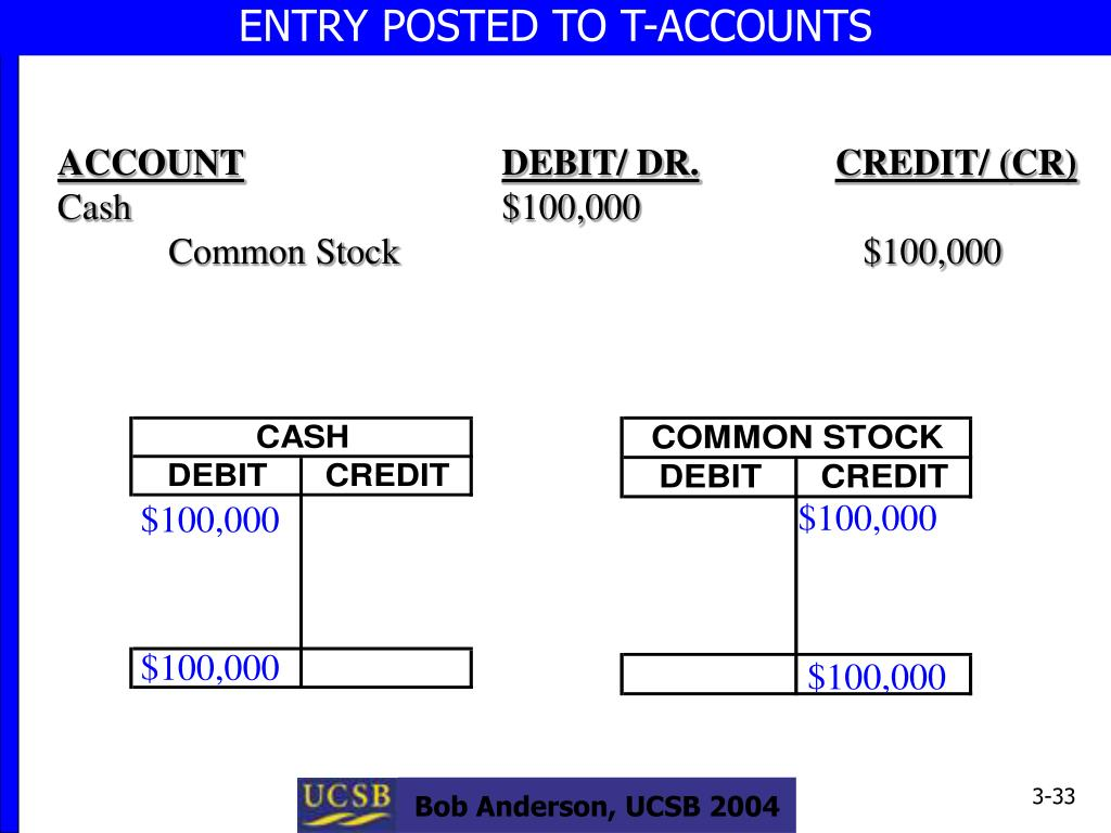 ENTRY POSTED TO T-ACCOUNTS