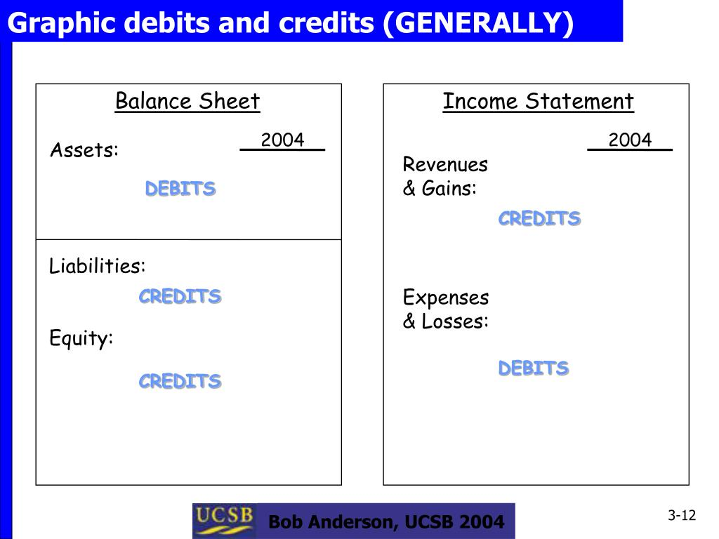 Graphic debits and credits (GENERALLY)