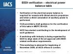 eedi verification electrical power balance table