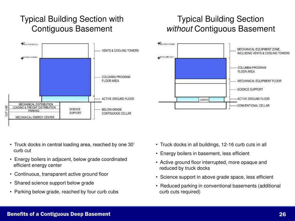 Typical Building Section with Contiguous Basement