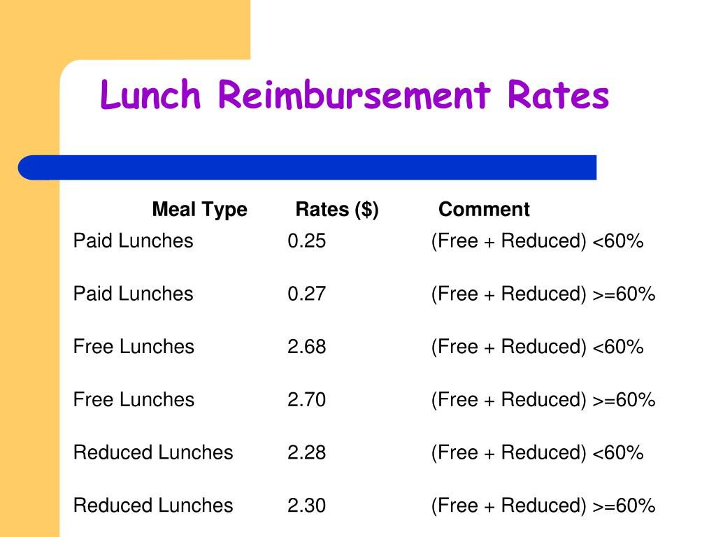 Lunch Reimbursement Rates