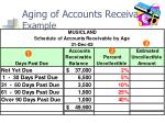 aging of accounts receivable example