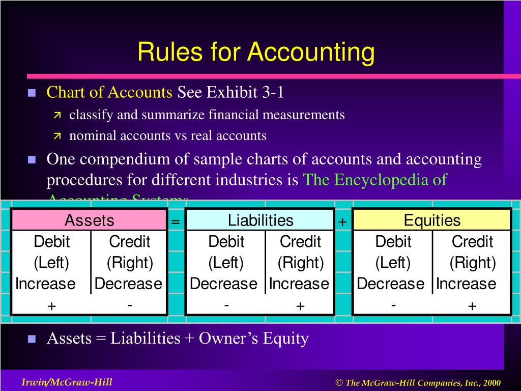 Rules for Accounting