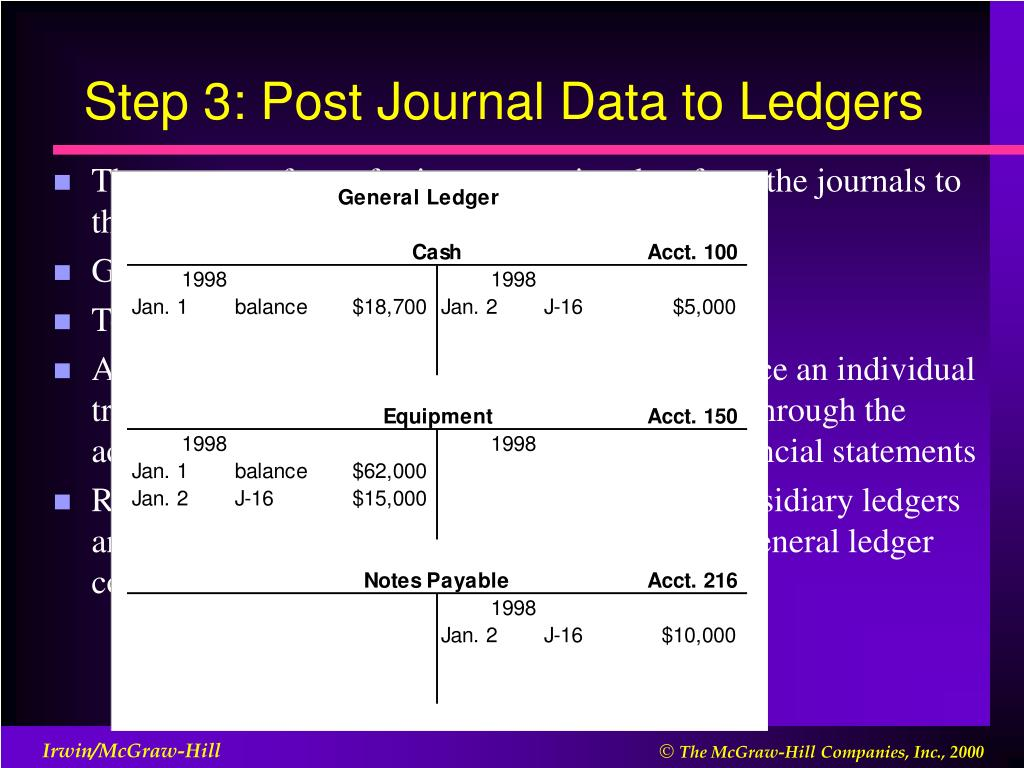 Step 3: Post Journal Data to Ledgers