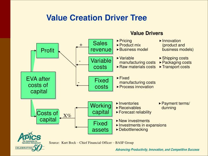 value creation what drives your company In a company value drivers are interdependent and connected to the corporate value in a value creation tree similar to dupont approach, so that the net effects of a strategic action or initiative can be measured objectively when it has contradictory effects on several value drivers.