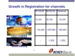 growth in registration for channels