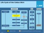 life cycle of the cotton shirt