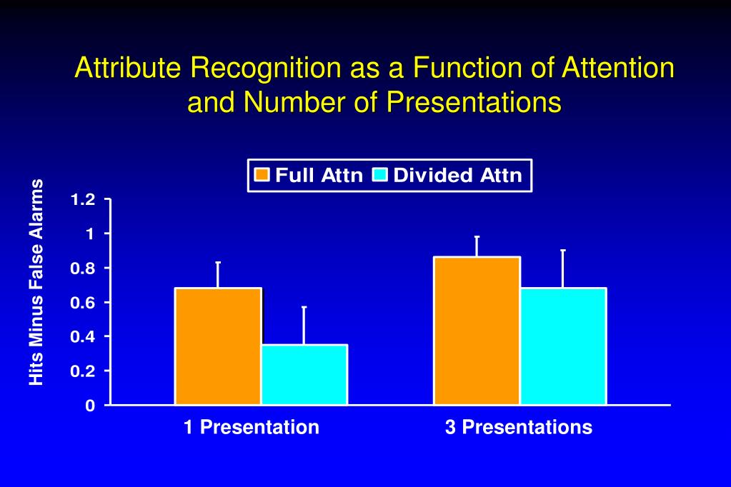 Attribute Recognition as a Function of Attention and Number of Presentations