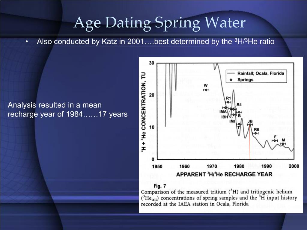 Age Dating Spring Water