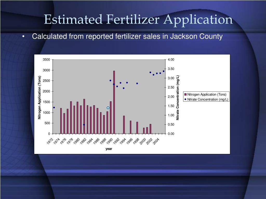 Estimated Fertilizer Application